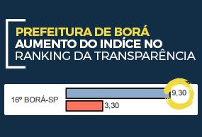 �ndice no ranking da transpar�ncia
